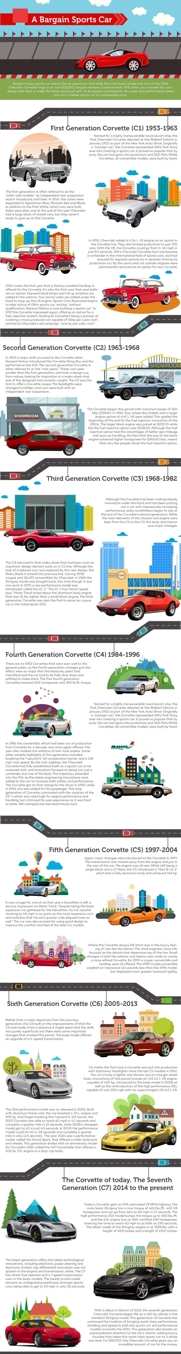 History of the Chevrolet Corvette