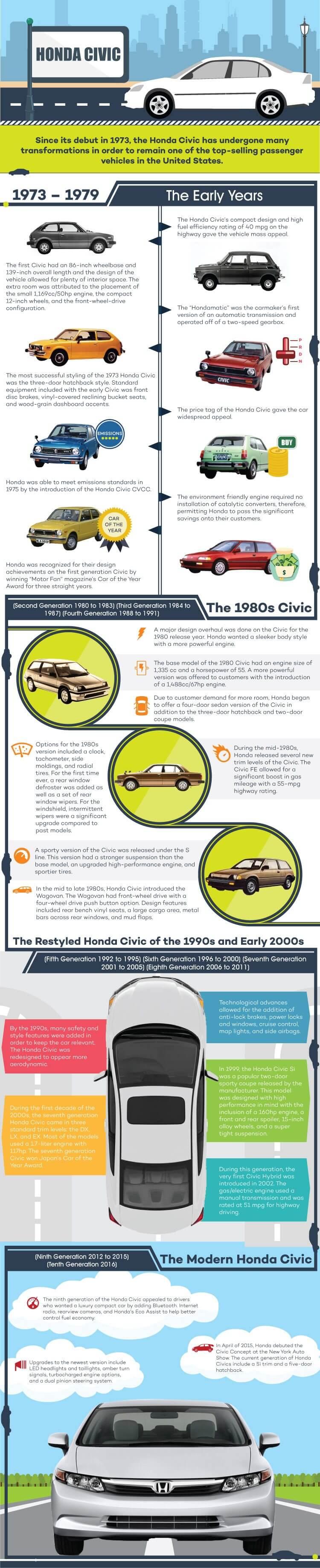 History of the Honda Civic
