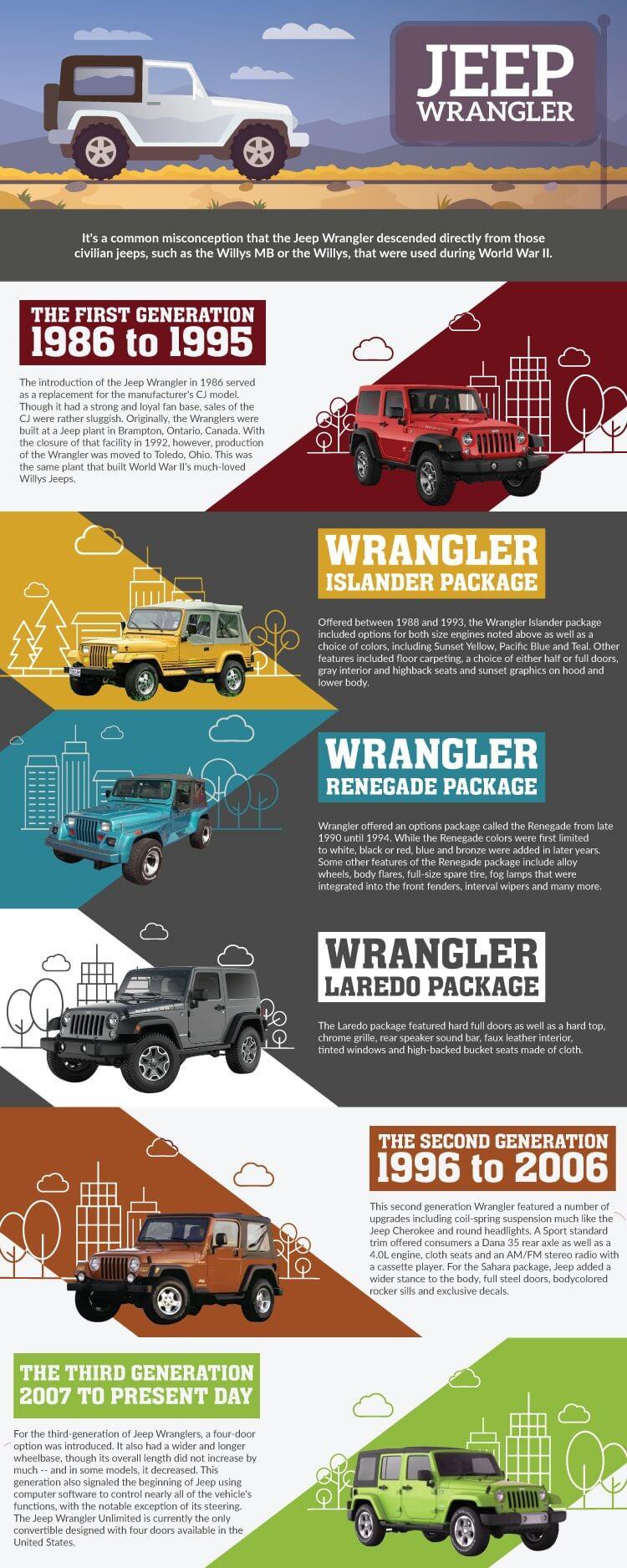 History of the Jeep Wrangler
