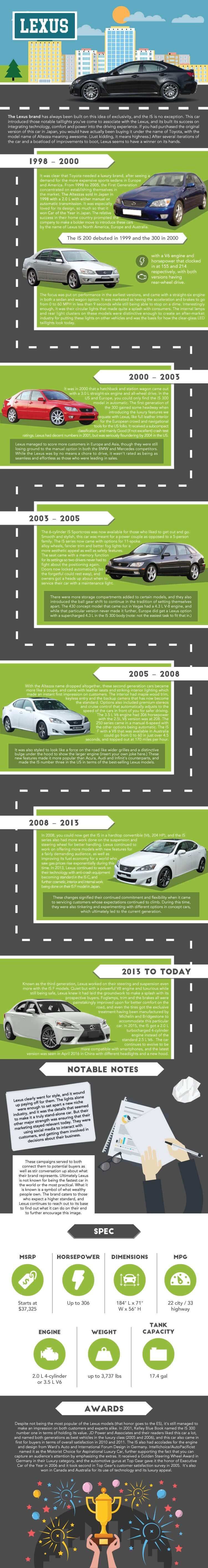 History of the Lexus is_250