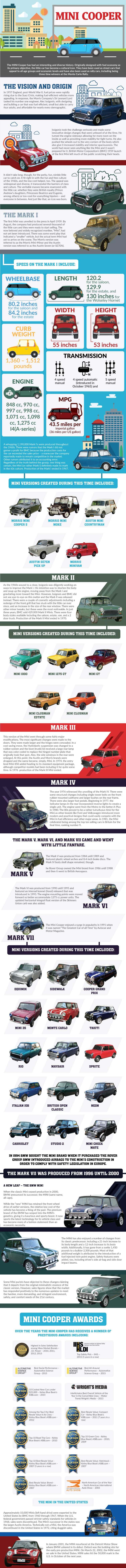 History of the Mini Cooper