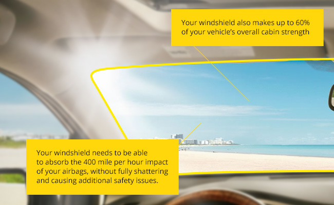 Your Windshield makes up to 60 percent of your vehicles strength